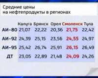 Смоленск по ценам на бензин среди регионов ЦФО занимает третью позицию