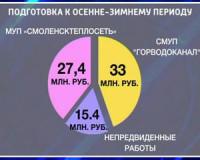 На подготовку к зиме в горбюджете Смоленска предусмотрено 75,8 млн. рублей