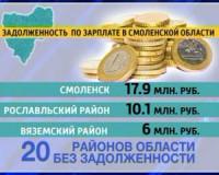 Долги по заработной плате в Смоленском регионе составили более 37 миллионов рублей