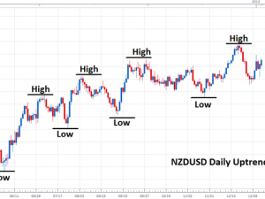 Forex Trend: подведение итогов «Летнего денежного бума»