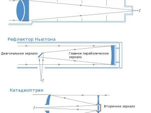 Влияние размером телескопа на кратность увеличения