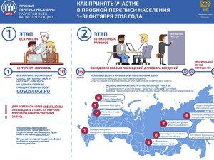 Смолян приглашают принять участие в интернет-переписи населения